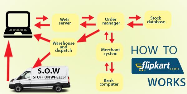 How Flipkart works