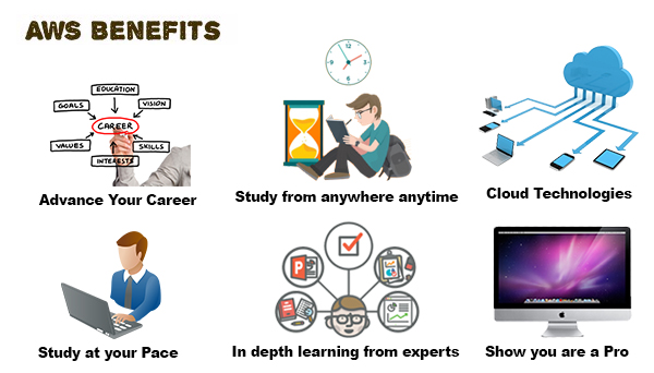 Benefits of AWS Training Partner Program