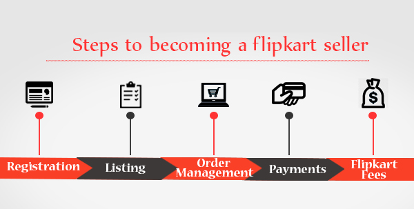Steps to Becoming a Flipkart Seller