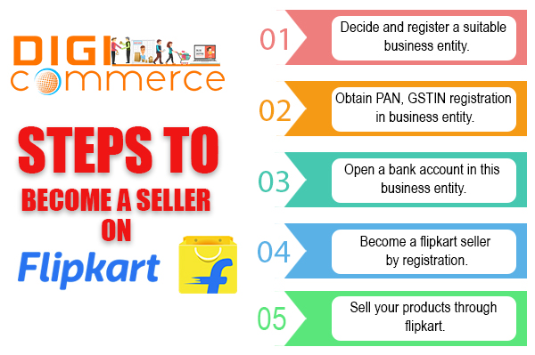 4f78b3a54 How to Sell on Flipkart - A Complete Guide For Beginners