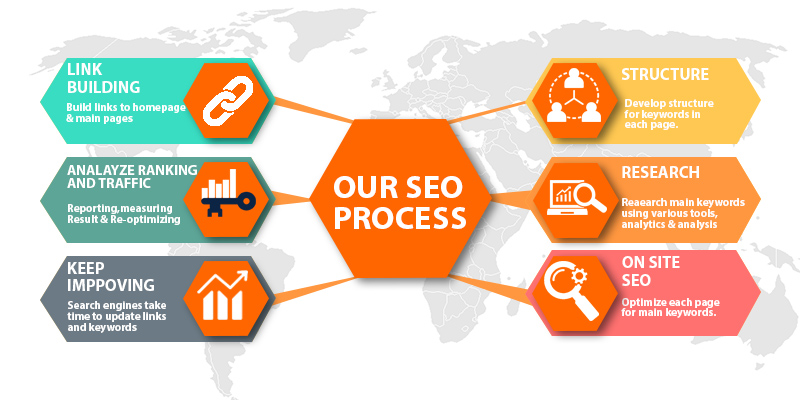Image result for SEO services packages